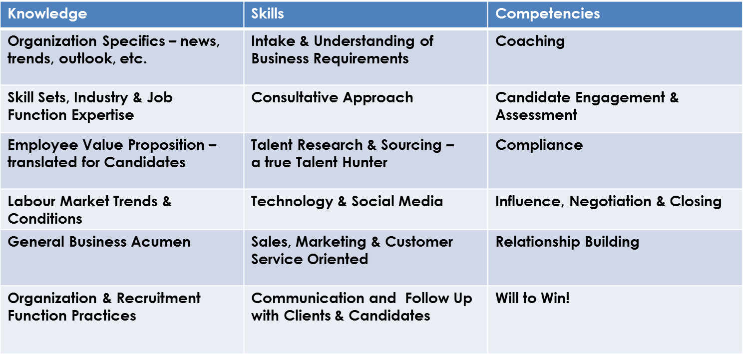 skills and competencies 12 skills every recruiter must master  while the listed competencies are essential, how each is scored is important for both improving recruiter skills and.