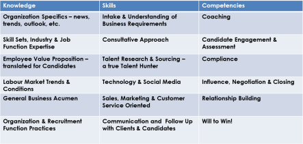 Recruiter Competencies