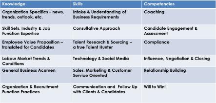 Recruiter Competencies
